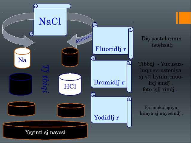Получение Yeyinti sənayesi NaCl Tətbiqi Alınması Na NaOH Sabun HCl Cl2 Soda F...