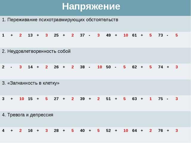 Напряжение 1. Переживание психотравмирующих обстоятельств 1 + 2 13 + 3 25 + 2...