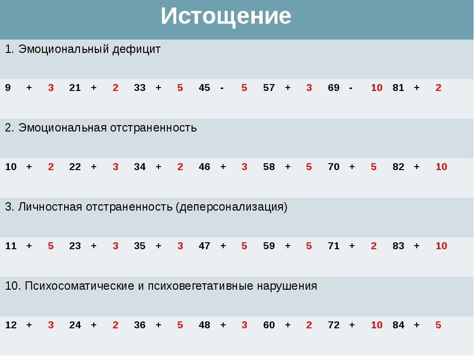 Истощение 1. Эмоциональный дефицит 9 + 3 21 + 2 33 + 5 45 - 5 57 + 3 69 - 10...