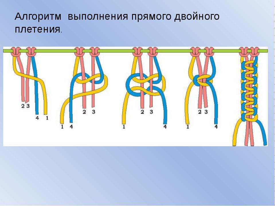 Алгоритм выполнения прямого двойного плетения.