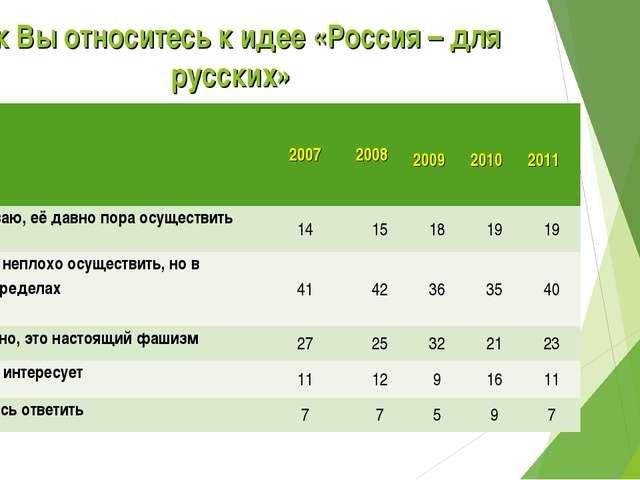 Как Вы относитесь к идее «Россия – для русских» 20072008 2009 2010 2...