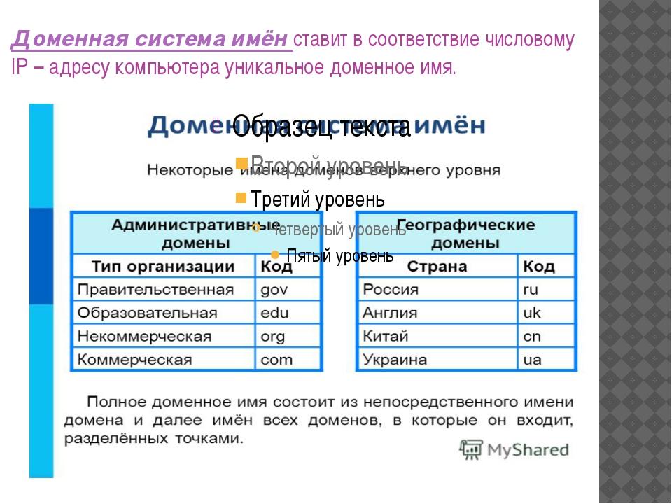 Доменная система имён ставит в соответствие числовому IP – адресу компьютера...