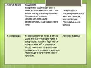 5)Фрагмента-ция Разделение материнской особи на двечасти и более, каждая из к