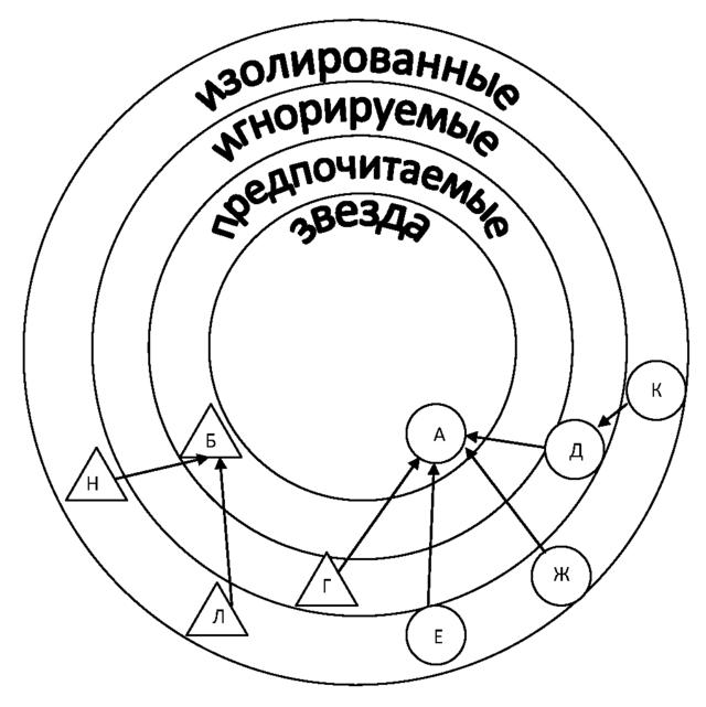 C:\Users\texnologiya\Desktop\640px-Дифференциальная-социограмма.png
