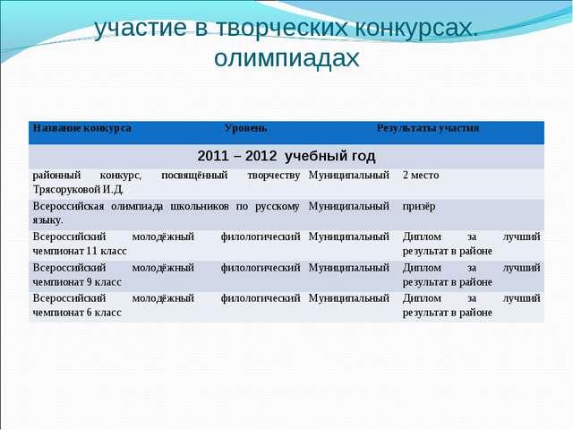 участие в творческих конкурсах. олимпиадах Название конкурсаУровеньРезульт...