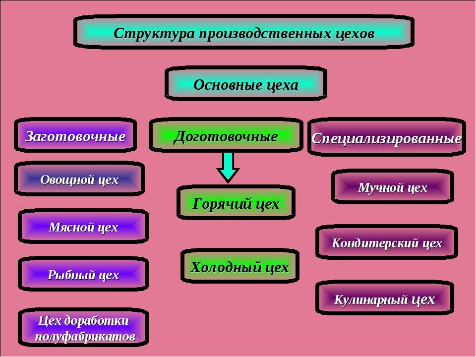 Структура производственных цехов Основные цеха Специализированные Заготовочны...