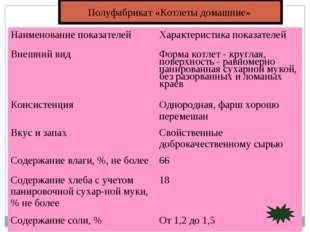 Полуфабрикат «Котлеты домашние» Наименование показателейХарактеристика показ
