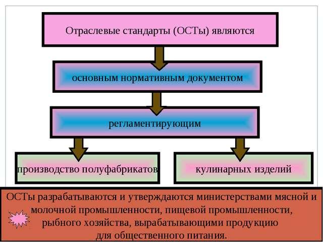 производство полуфабрикатов кулинарных изделий регламентирующим основным норм...