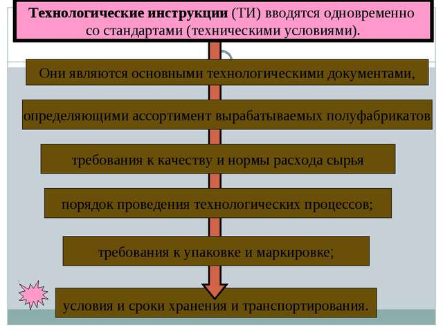 условия и сроки хранения и транспортирования. Технологические инструкции (ТИ...