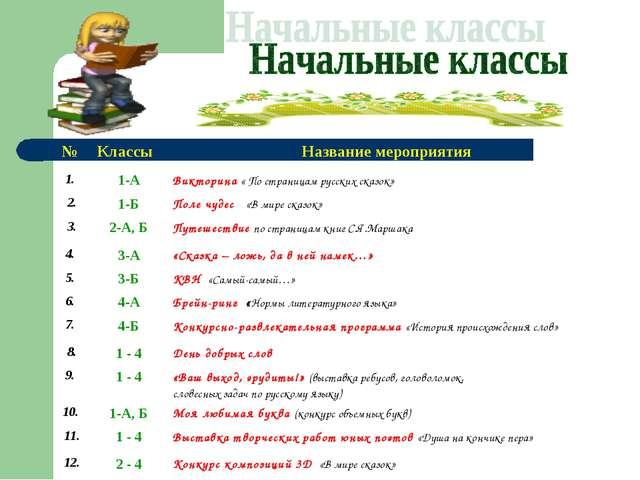 № КлассыНазвание мероприятия 1. 1-АВикторина « По страницам русских сказо...