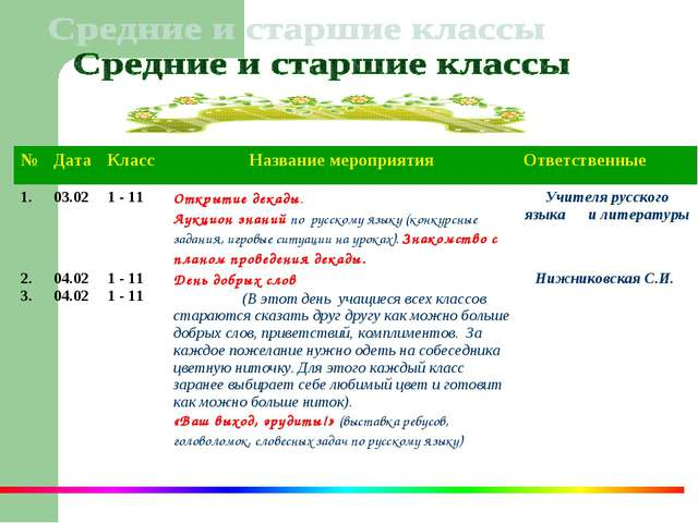 № ДатаКлассНазвание мероприятияОтветственные 1. 03.021 - 11Открытие д...