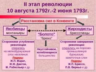 II этап революции 10 августа 1792г.-2 июня 1793г. Расстановка сил в Конвенте