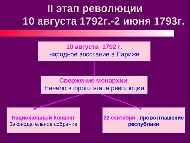 II этап революции 10 августа 1792г.-2 июня 1793г. Свержение монархии. Начало...