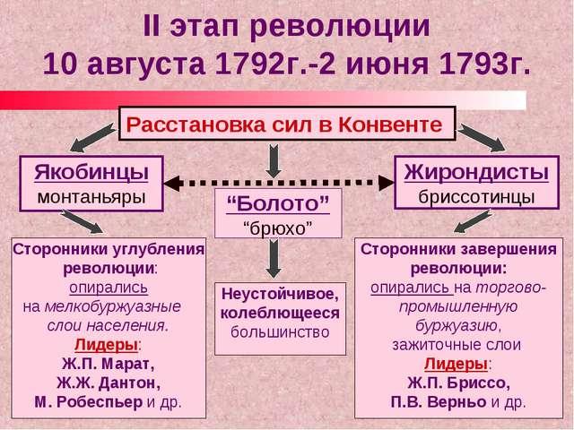 II этап революции 10 августа 1792г.-2 июня 1793г. Расстановка сил в Конвенте...