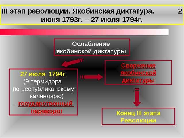 Ослабление якобинской диктатуры III этап революции. Якобинская диктатура. 2 и...