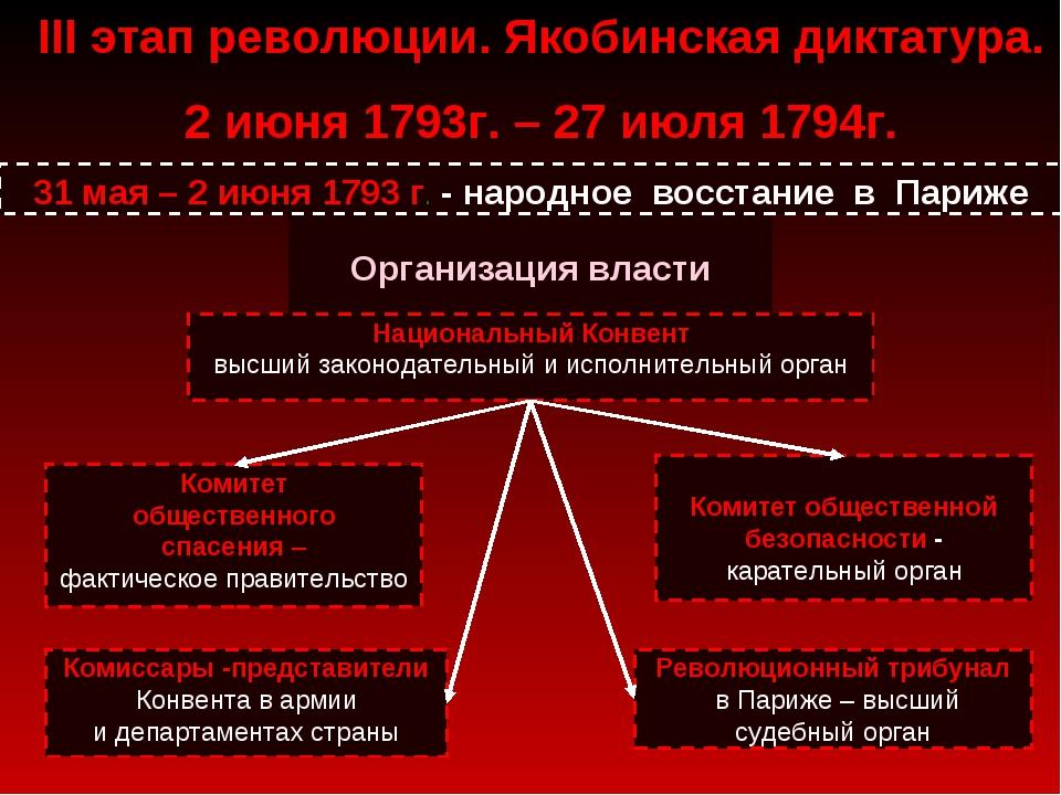 Организация власти Национальный Конвент высший законодательный и исполнитель...