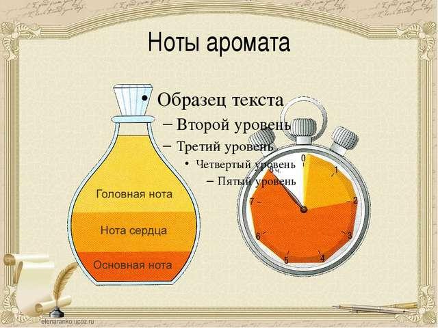 Ноты аромата