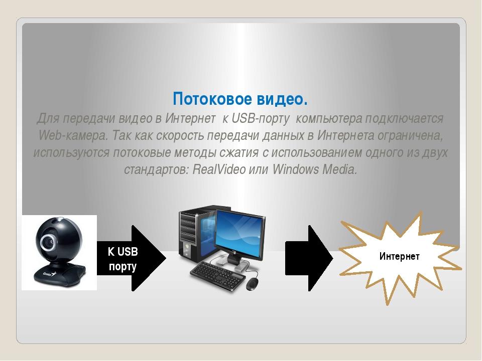 Потоковое видео. Для передачи видео в Интернет к USB-порту компьютера подключ...