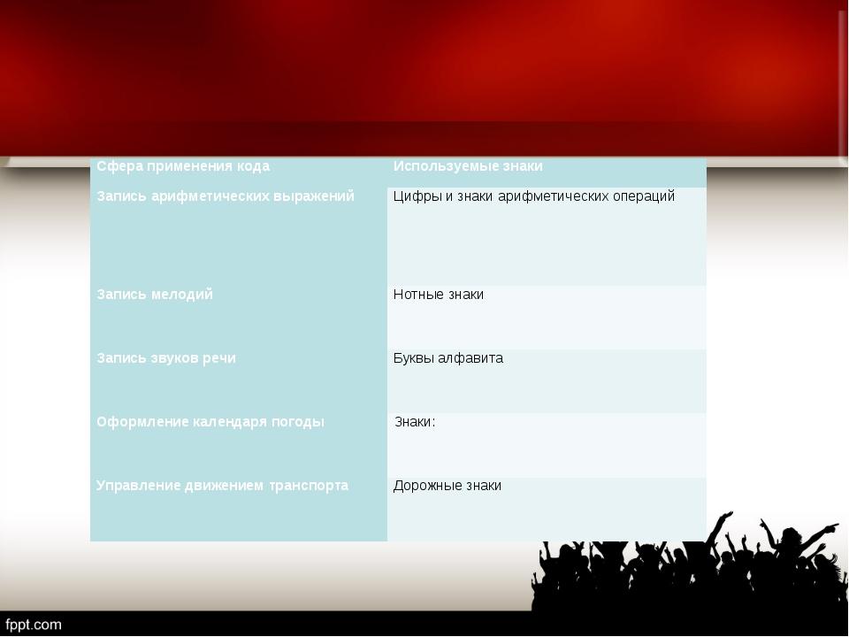 Сфера применения кодаИспользуемые знаки Запись арифметических выраженийЦифр...