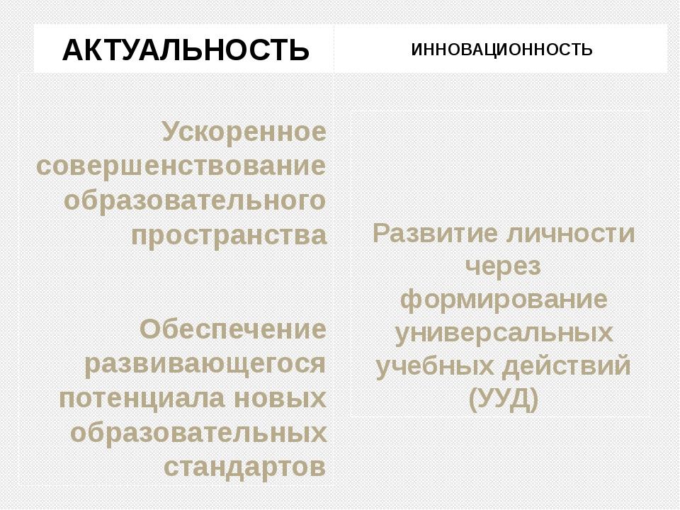 АКТУАЛЬНОСТЬ ИННОВАЦИОННОСТЬ Ускоренное совершенствование образовательного пр...