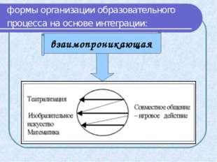формы организации образовательного процесса на основе интеграции: взаимопрони