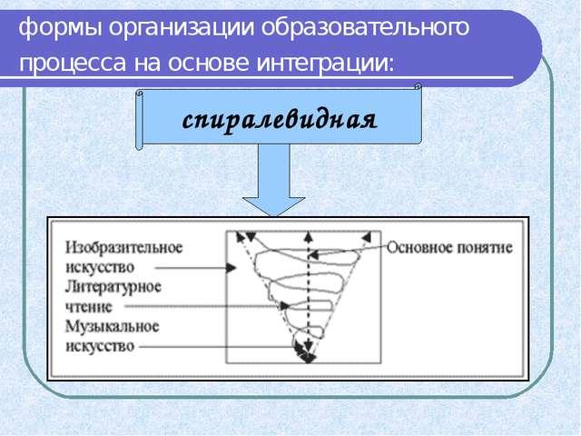 формы организации образовательного процесса на основе интеграции: спиралевидная
