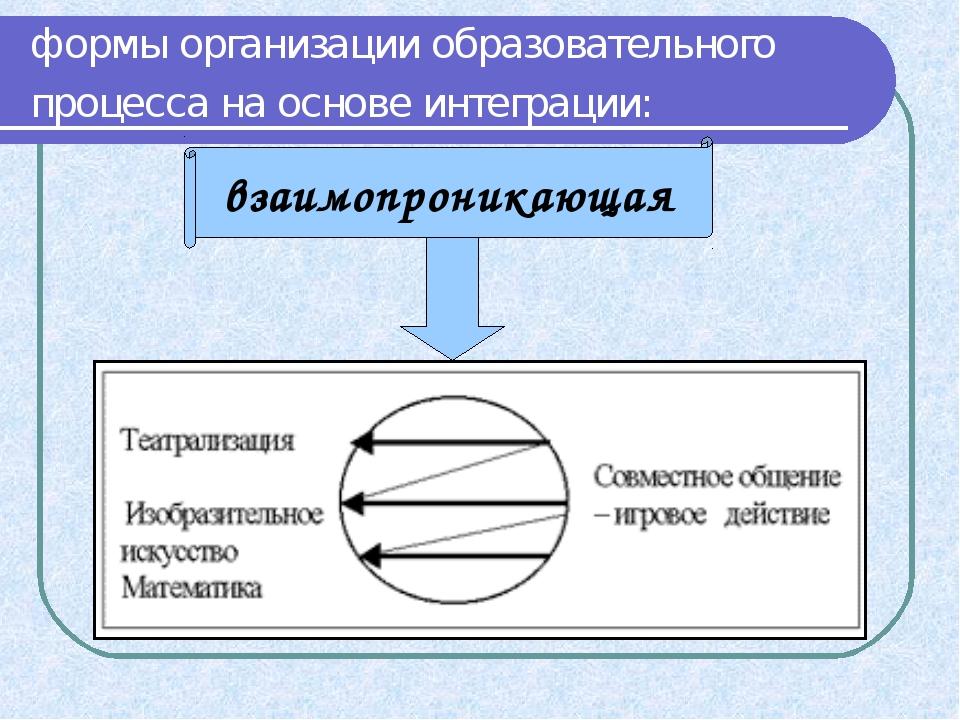 формы организации образовательного процесса на основе интеграции: взаимопрони...