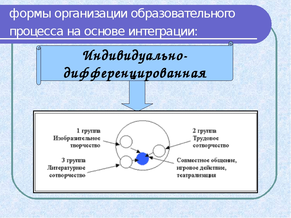 формы организации образовательного процесса на основе интеграции: Индивидуаль...