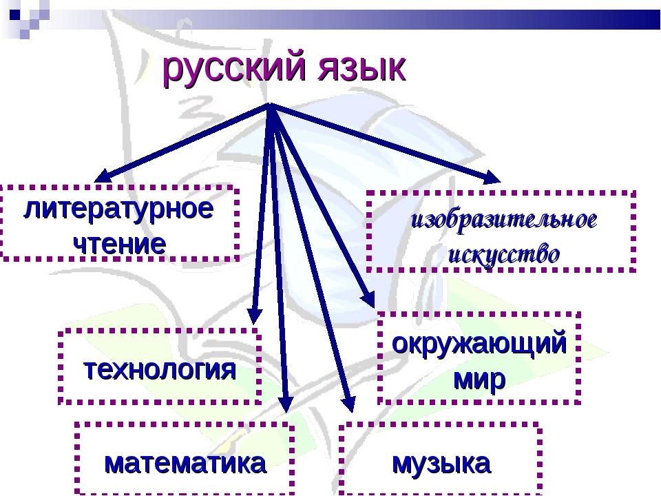 русский язык литературное чтение технология изобразительное искусство окружа...
