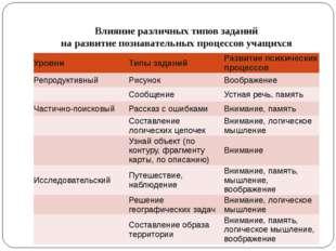 Работа с картой Задания: - В каком направлении от Москвы находятся: Киев ____
