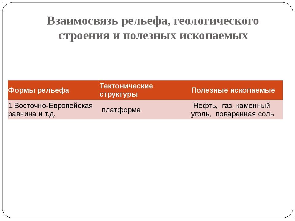 Использование материалов ГИА (7 класс) ЧАСТЬ А Часть А содержит 6 заданий с в...