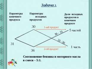 Задача 3. Параметры конечного продукта Параметры исходных продуктов Доли исхо
