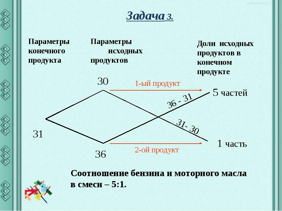 Задача 3. Параметры конечного продукта Параметры исходных продуктов Доли исхо...