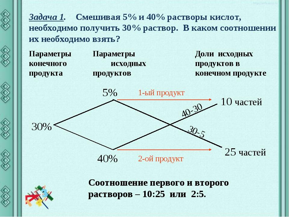 Задача 1. Смешивая 5% и 40% растворы кислот, необходимо получить 30% раствор....