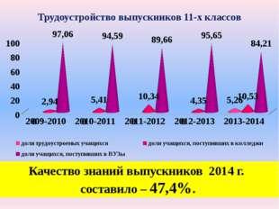 Трудоустройство выпускников 11-х классов Качество знаний выпускников 2014 г.