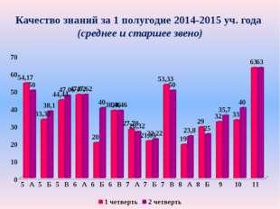 Качество знаний за 1 полугодие 2014-2015 уч. года (среднее и старшее звено)