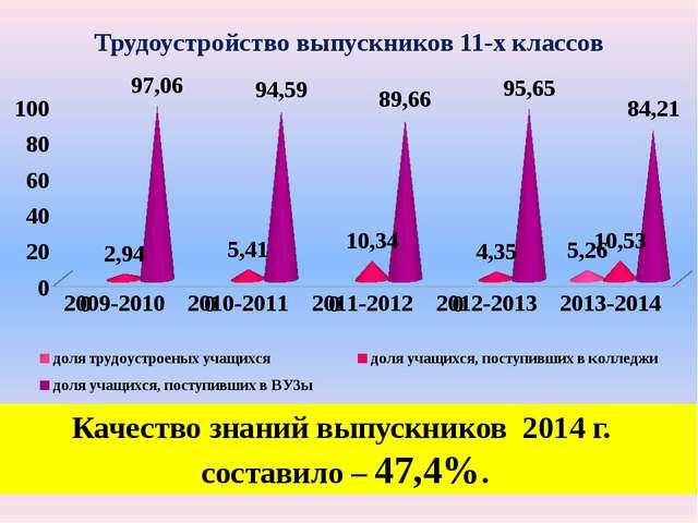 Трудоустройство выпускников 11-х классов Качество знаний выпускников 2014 г....