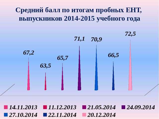 Средний балл по итогам пробных ЕНТ, выпускников 2014-2015 учебного года