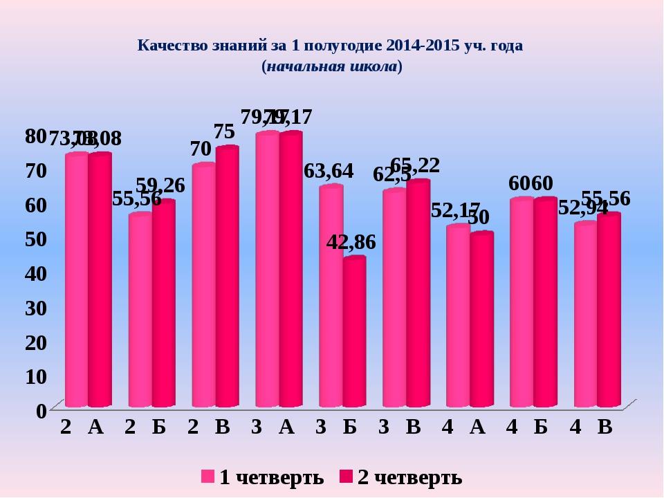 Качество знаний за 1 полугодие 2014-2015 уч. года (начальная школа)