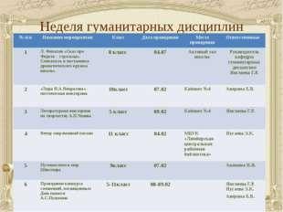 Неделя гуманитарных дисциплин № п\п Название мероприятия Класс Дата проведени