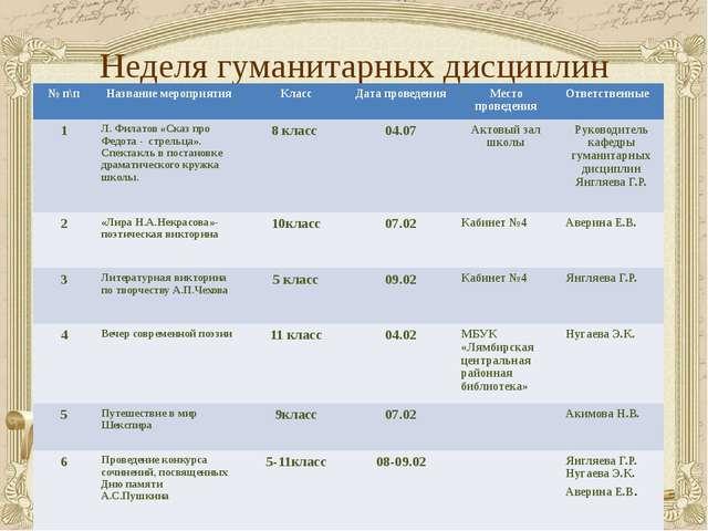 Неделя гуманитарных дисциплин № п\п Название мероприятия Класс Дата проведени...