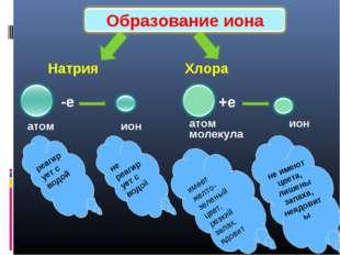 Натрия Хлора -е атом ион +е атом ион реагирует с водой имеет желто-зеленый ц