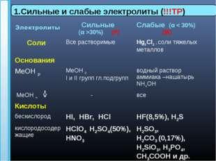 1.Сильные и слабые электролиты (!!!ТР) Сильные (α >30%) (Р)Слабые (α < 30%)