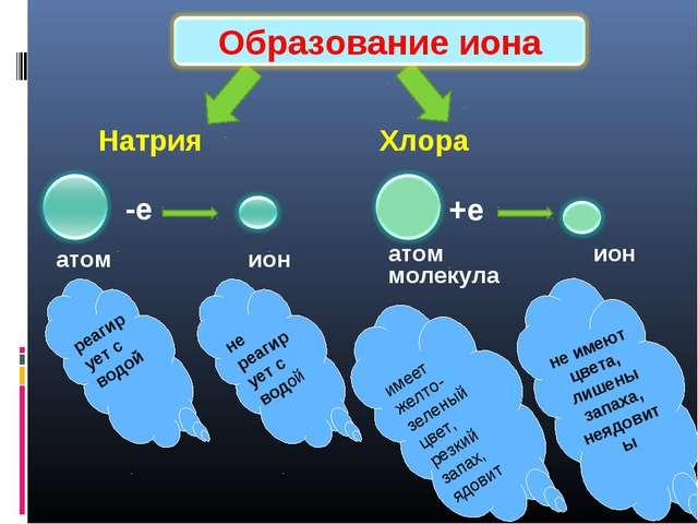 Натрия Хлора -е атом ион +е атом ион реагирует с водой имеет желто-зеленый ц...