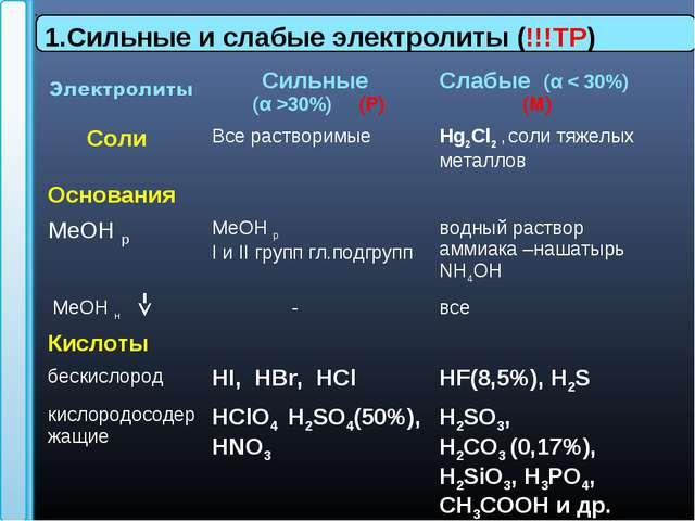 1.Сильные и слабые электролиты (!!!ТР) Сильные (α >30%) (Р)Слабые (α < 30%)...
