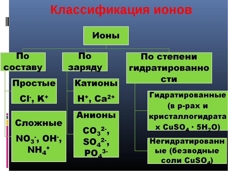 Классификация ионов