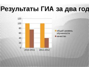 Результаты ГИА за два года: