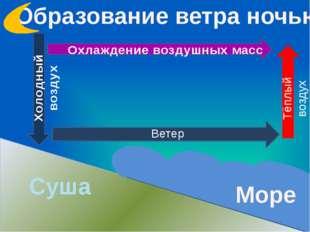 Образование ветра ночью Суша Море Ветер Тёплый воздух Охлаждение воздушных ма
