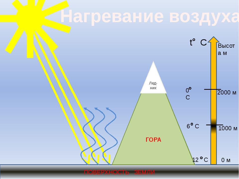 ПОВЕРХНОСТЬ ЗЕМЛИ Нагревание воздуха ГОРА Лед-ник t C Высота м