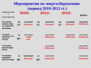 Мероприятия по энергосбережению (период 2010-2012 гг.) наименование мероприят